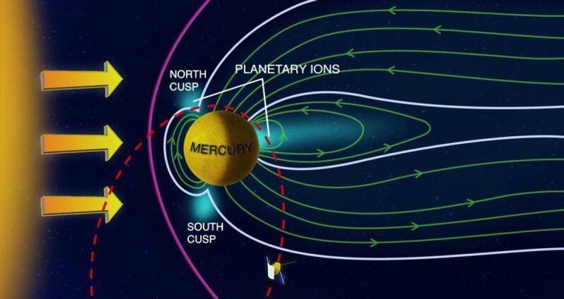 Magnosfera Merkurego wraz z jonami (NASA)