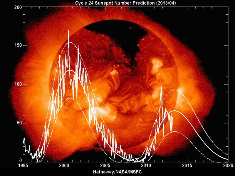 Aktywność słoneczna w nadchodzących latach będzie maleć (NASA)