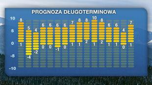 Prognoza na 16 dni: czekają nas święta z dodatnią temperaturą