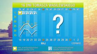 Prognoza na 16 dni: jeszcze w maju może być upał 30 stopni